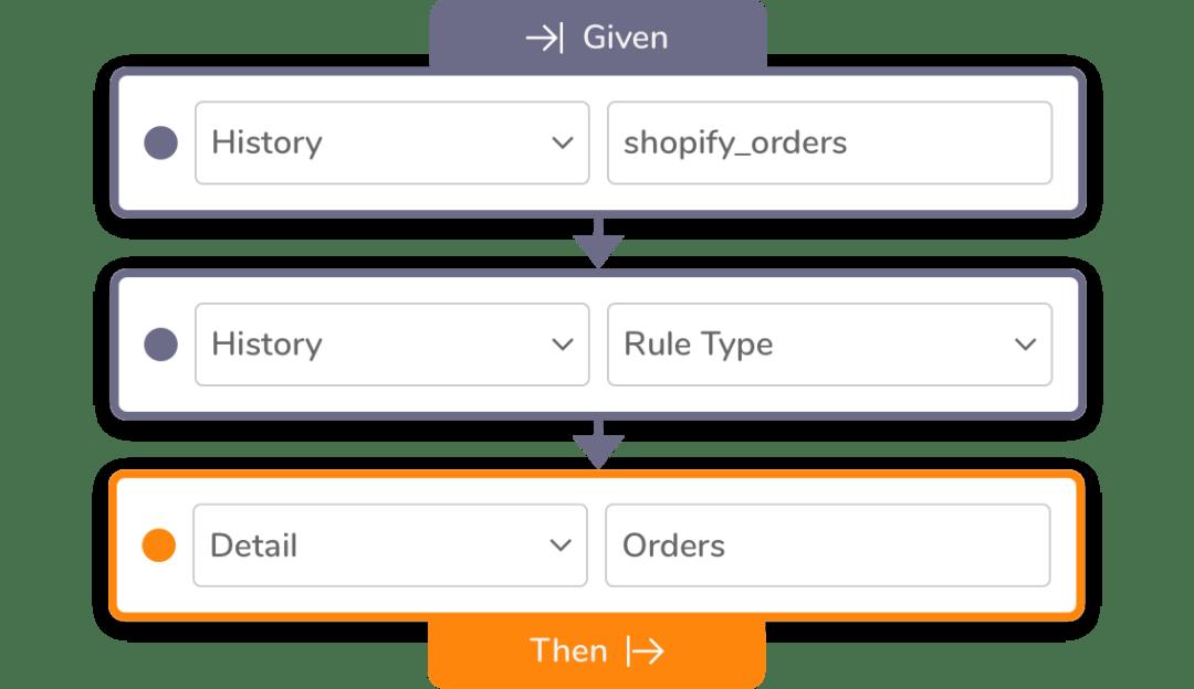 AgileData How it works - Step 3 - Rules