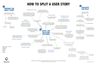 how-to-split-a-user-story