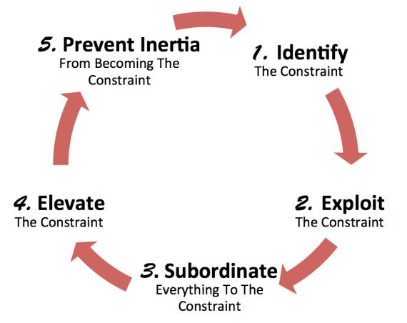 five-focusing-steps