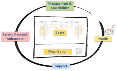"How to ""Kanban System Context Map"""