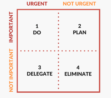 The difference between urgent and important tasks
