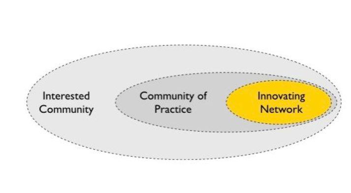 Innovating Networks.003