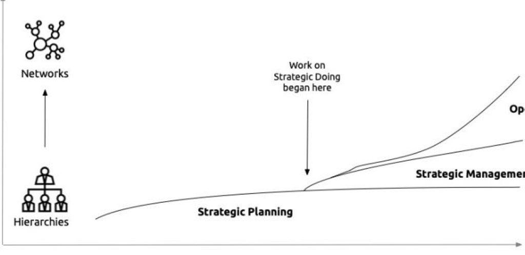 Open Strategy Timeline4