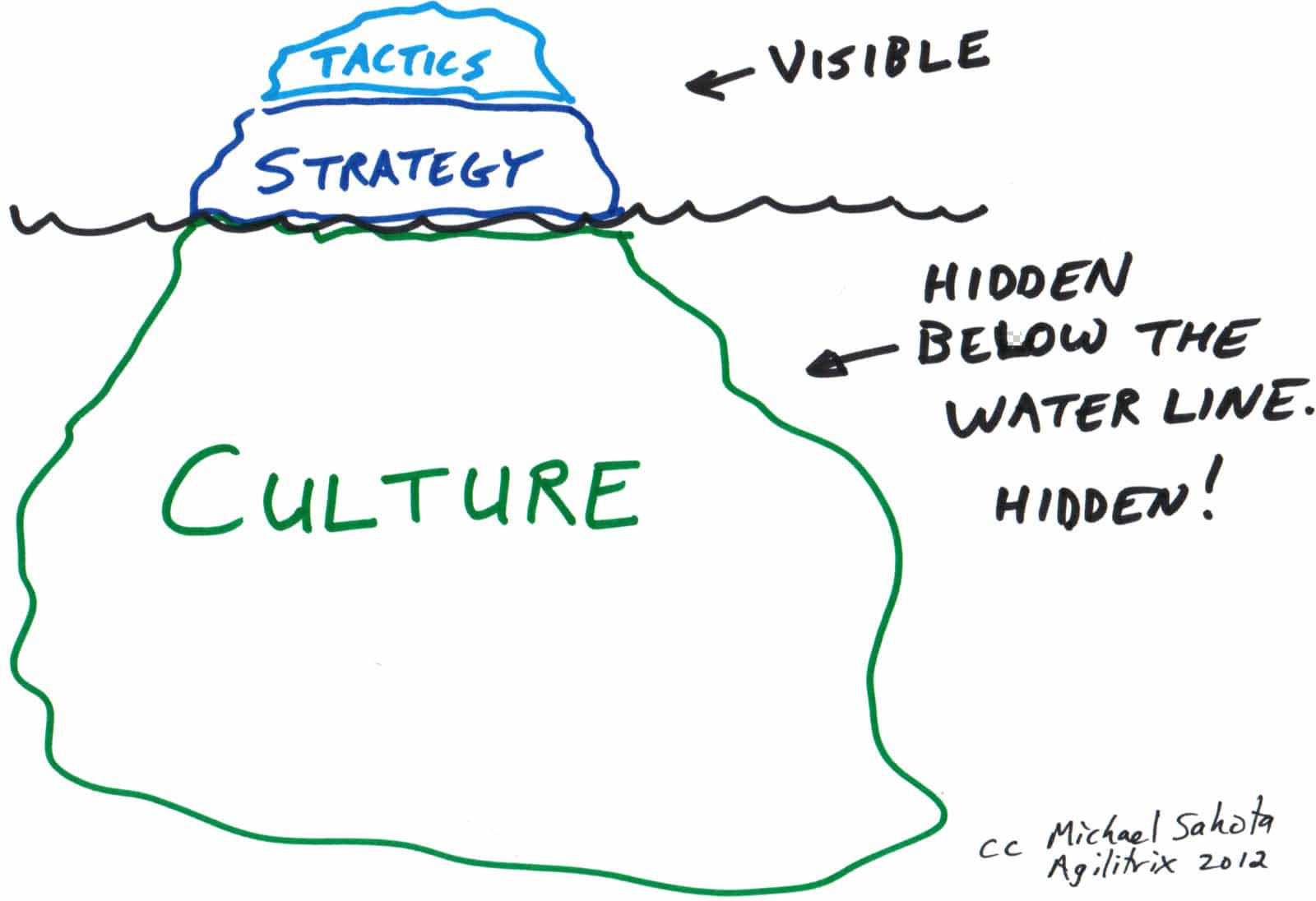 Your Company Culture Will Eat Your Strategy For Breakfast