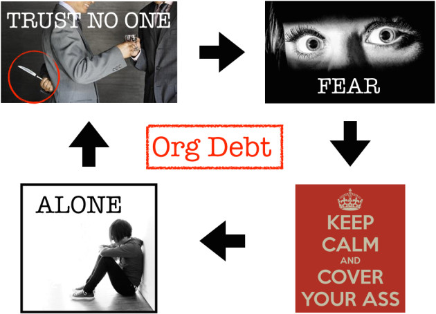 Organizational Debt Cyle