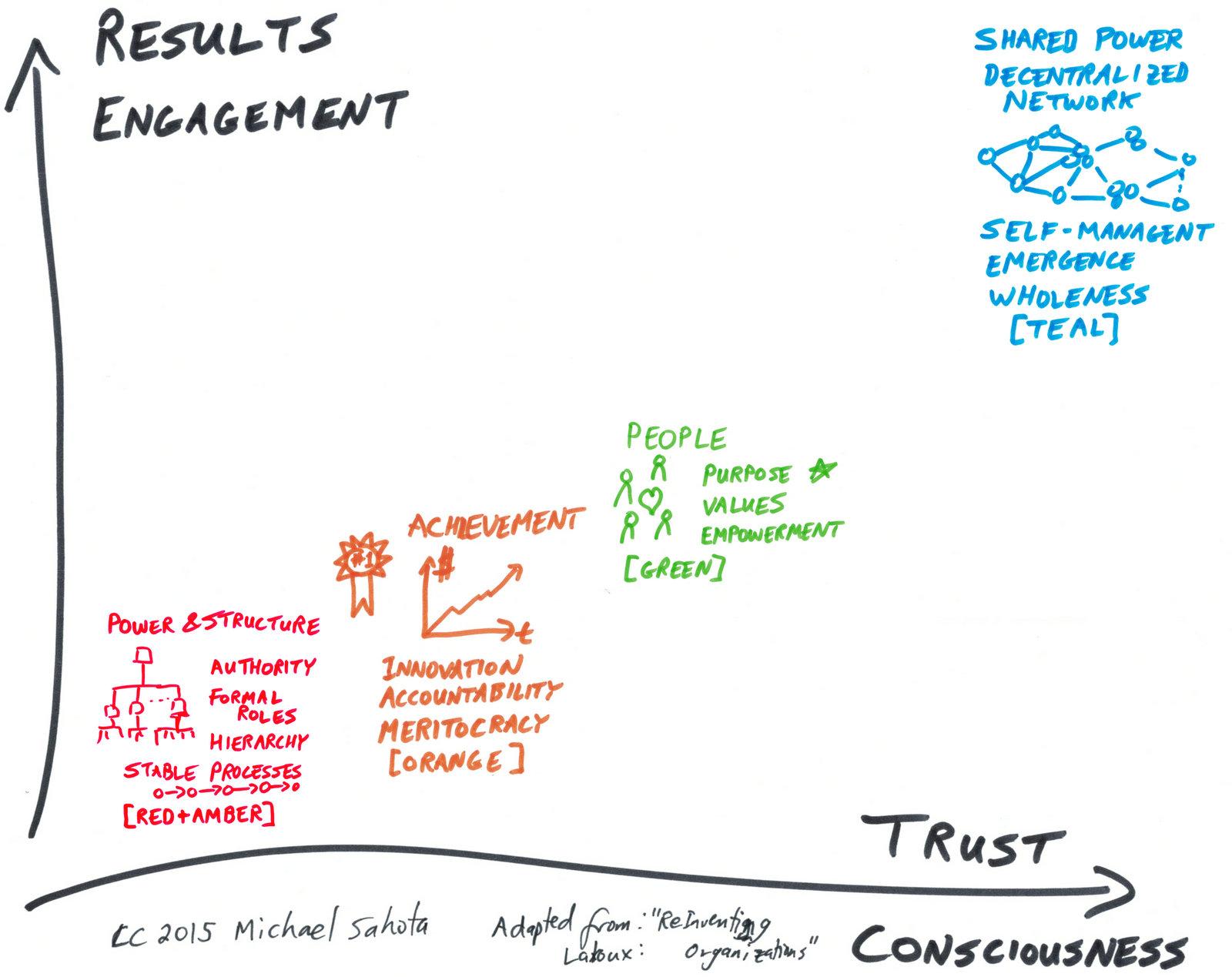 Culture Change Reinventing Organizations