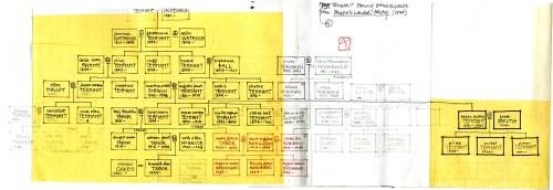 Tennantgenealogy