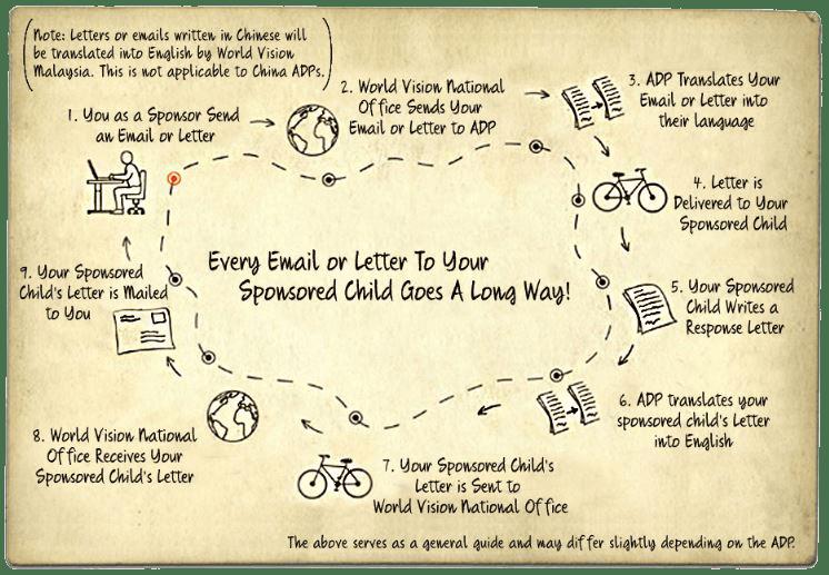 wanderlust save children world vision the road less traveled