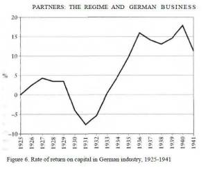 Adam Tooze, The Wages of Destruction: The Making and Breaking of the Nazi Economy