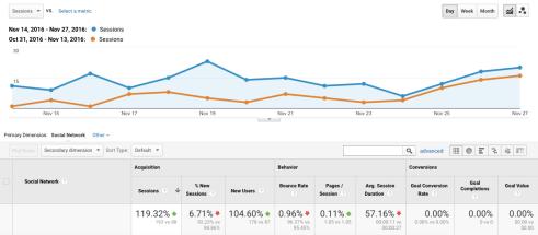 Analytics screenshot: Pinterest referrals