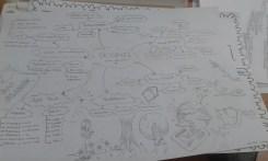 Mind Map Konsep Geografi