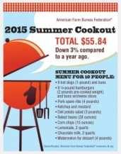 CS15_075 July 4th Marketbasket Survey_2015