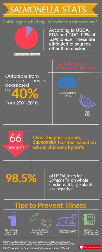 chicken Salmonella Stats