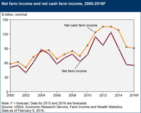 net-farm-income-and-net-cash-income