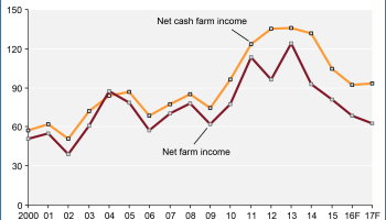 USDA Predicts Increase in Farm Income for 2019 | AgNet West