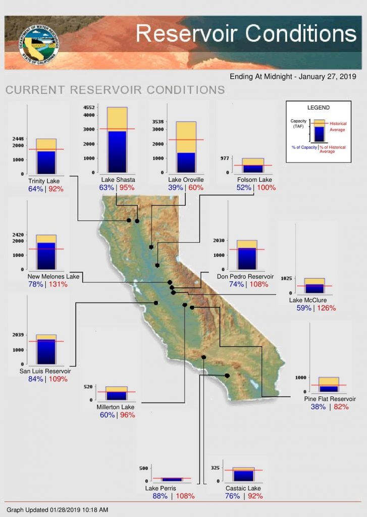 California Water Supplies