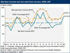 Highest Net Farm Income