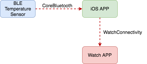 Sending Data From Your App to Apple Watch Using WCSession