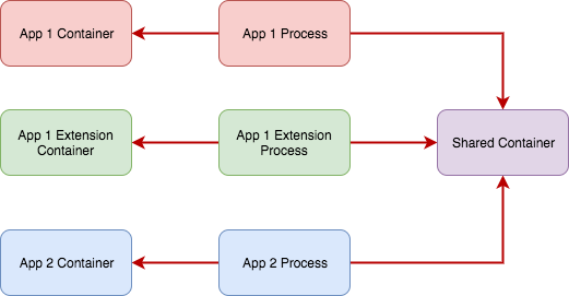 Sharing Data Between Applications and Extensions Using App Groups