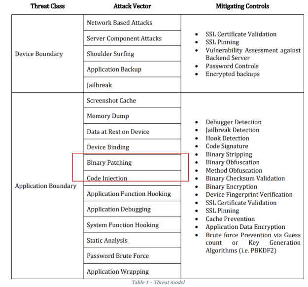 iOS Application Security Part 6–Reverse Engineering and