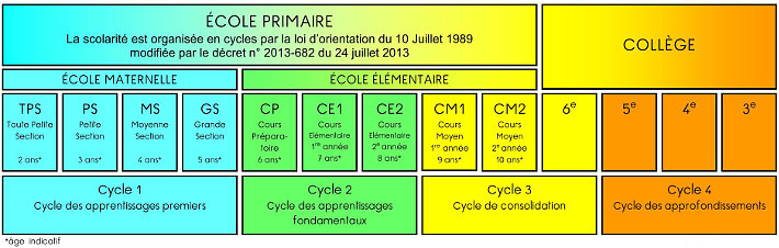 Cycles_scolaires_710