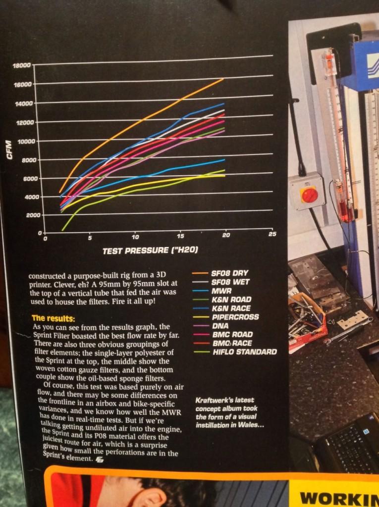 Testes Efetuados Filtros Ar para Moto no Mercado