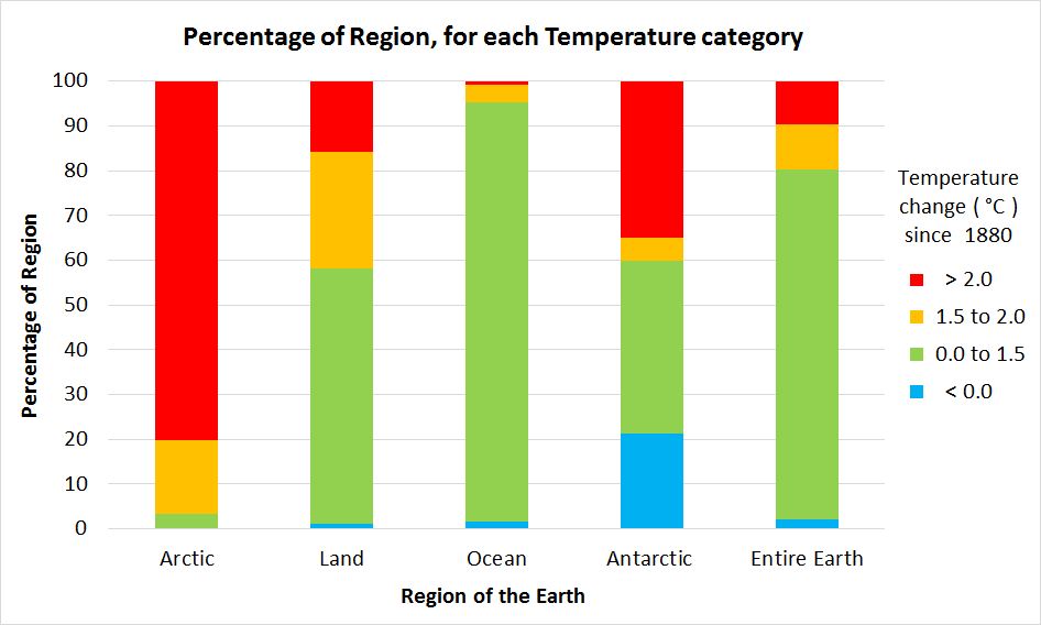 Percentage of Region by Temperature Category