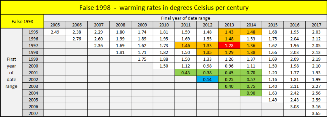 False 1998 warming rates