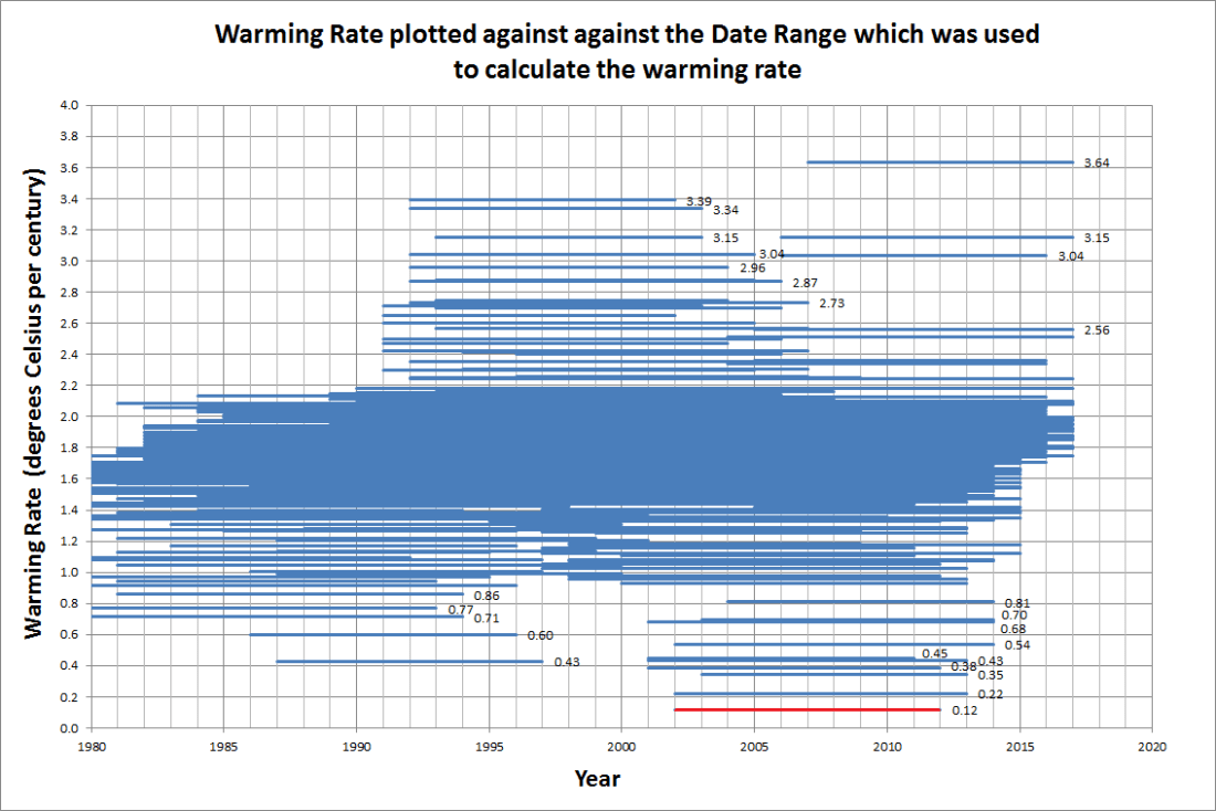 Warming Rate by Date Range 2