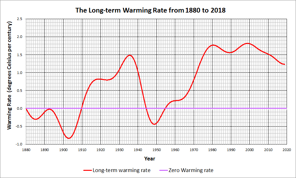 Long-term Warming Rate
