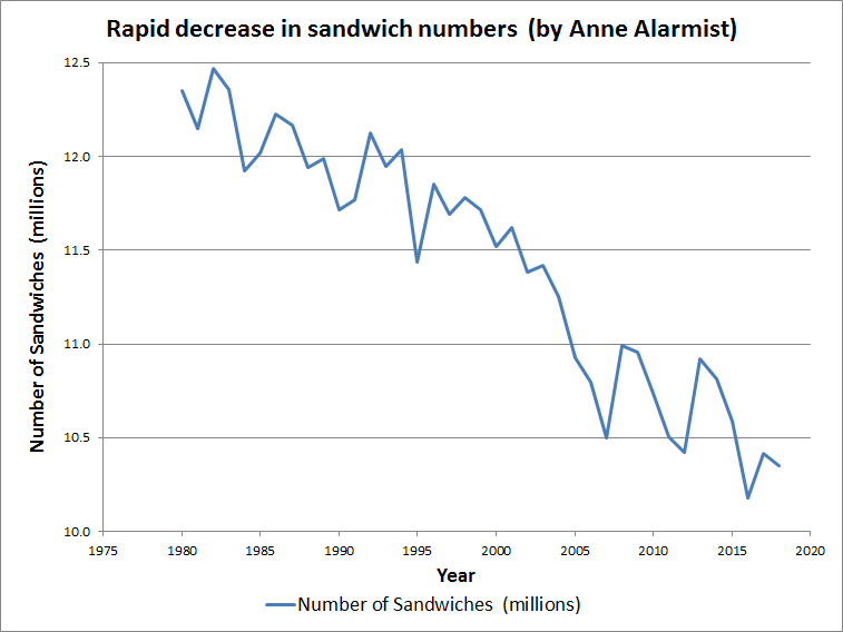Graph Anne Alarmist