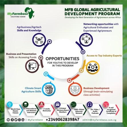 Agritech in Nigeria