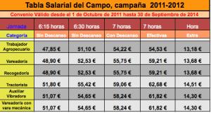 Tabla salarial del campo