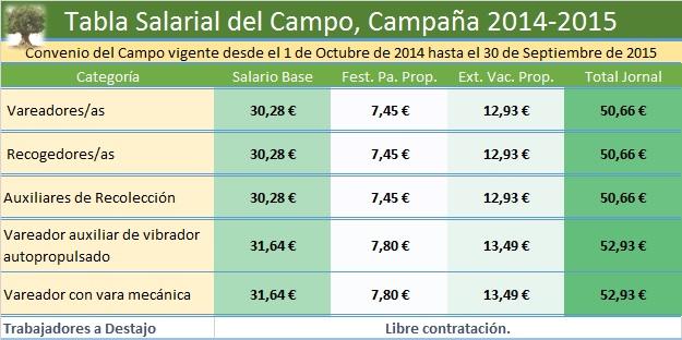 Tabla salarial 2014-2015