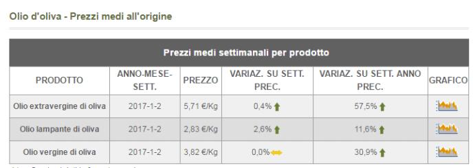 Precio de oliva en Italia