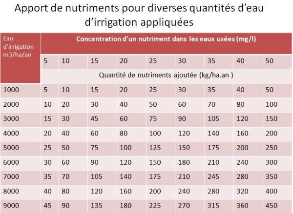 Apport de nutriments pour diverses quantités d'eau d'irrigation appliquées