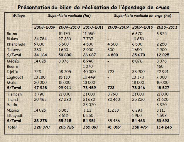 presentation du bilan de réalisation de l'épandage de crues en algerie