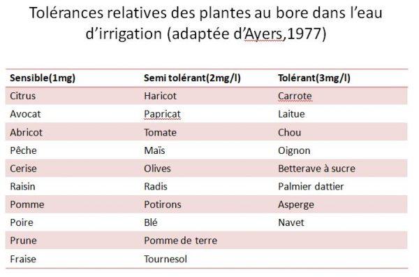 Tolérances relatives des plantes au bore dans l'eau d'irrigation (adaptée d'Ayers,1977)