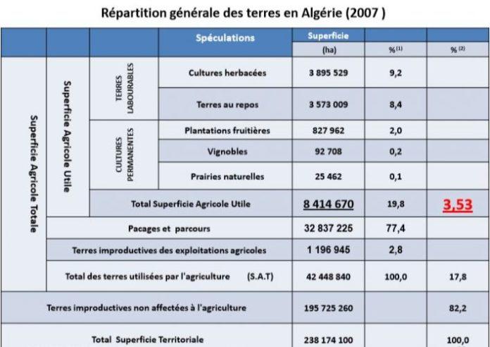 Répartition générale des terres en Algérie 2007
