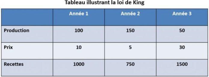 Tableau illustrant la loi de King