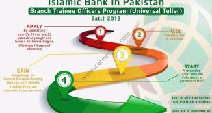 Dubai-Bank-Jobs-by-saad-ur-rehman-malik