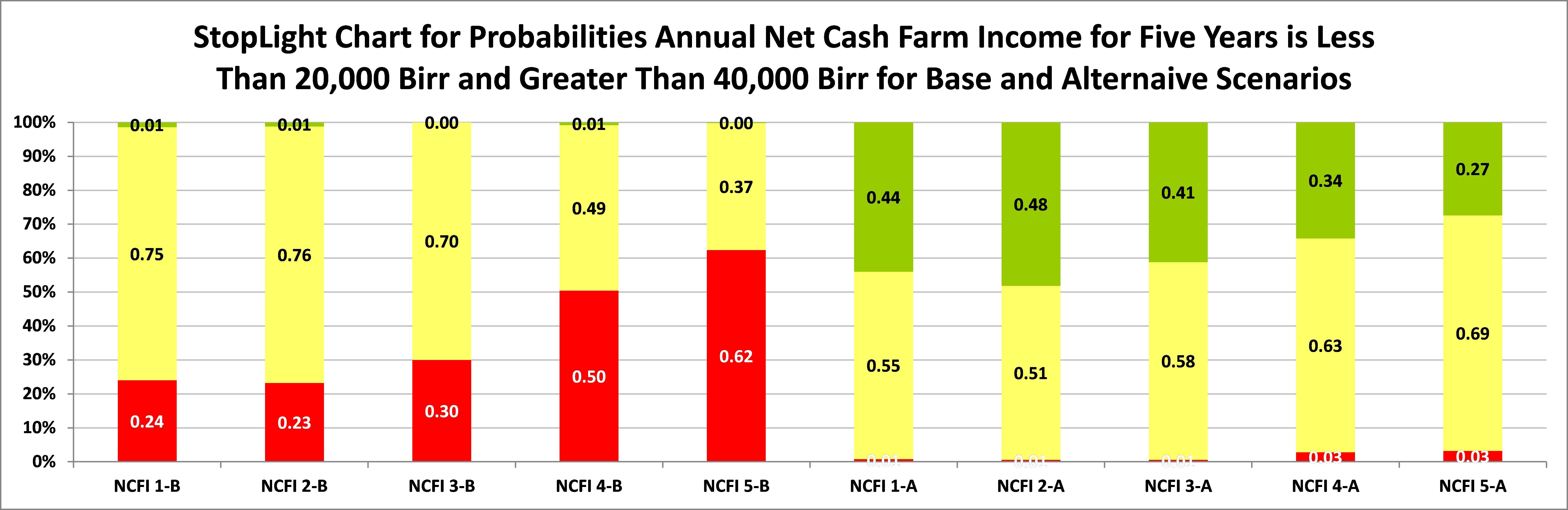 Farmsim A Farm Income Simulator