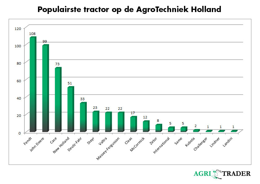 Populairste-tractor-op-de-AgroTechniek-Holland-2018---Agri-Trader