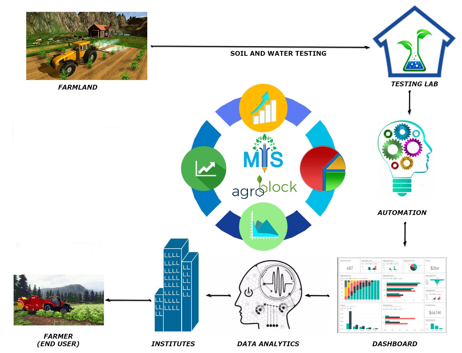 Smart Agro Processess