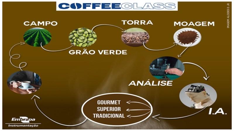 Coffee-Class