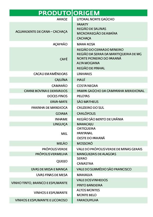 arte produtos indicacao geografica brasil mercosul ue mapa