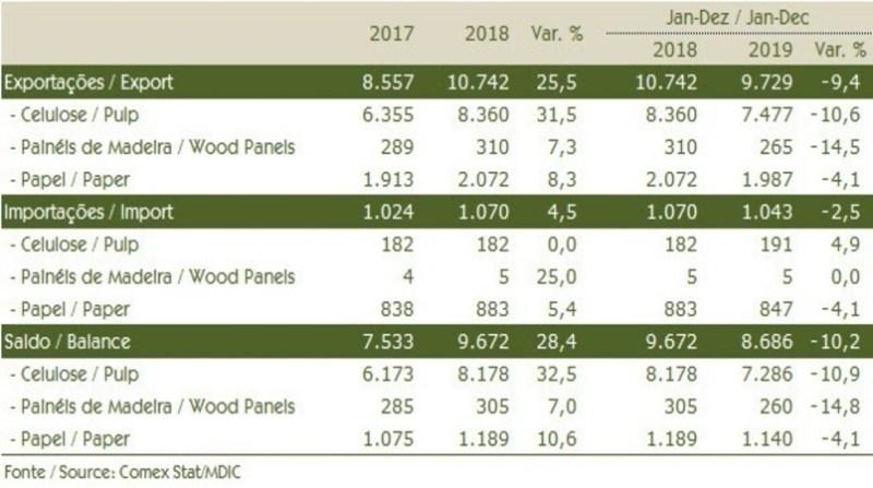 setor florestal exportacoes iba quadro