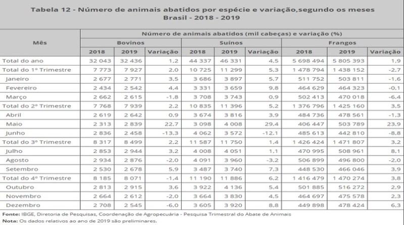 tabela bovinos suinos aves ibge marco 2020