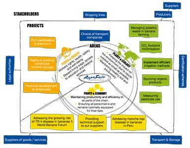 Agrofair Sustainability Circle