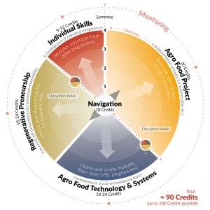 msc-preneurship-for-regenerative-agro-food-system-en